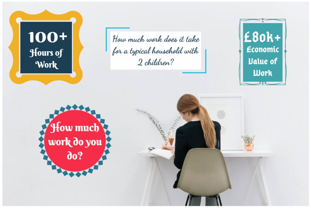 Hours of household work for a typical family with two children is 100+ hours